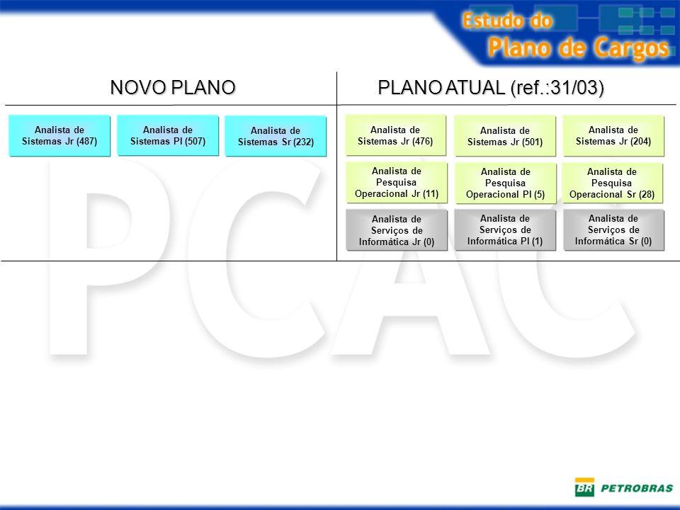 NOVO PLANO PLANO ATUAL (ref.:31/03) Analista de Sistemas Jr (487) Analista de Sistemas Pl (507) Analista de Sistemas Sr (232) Analista de Serviços de
