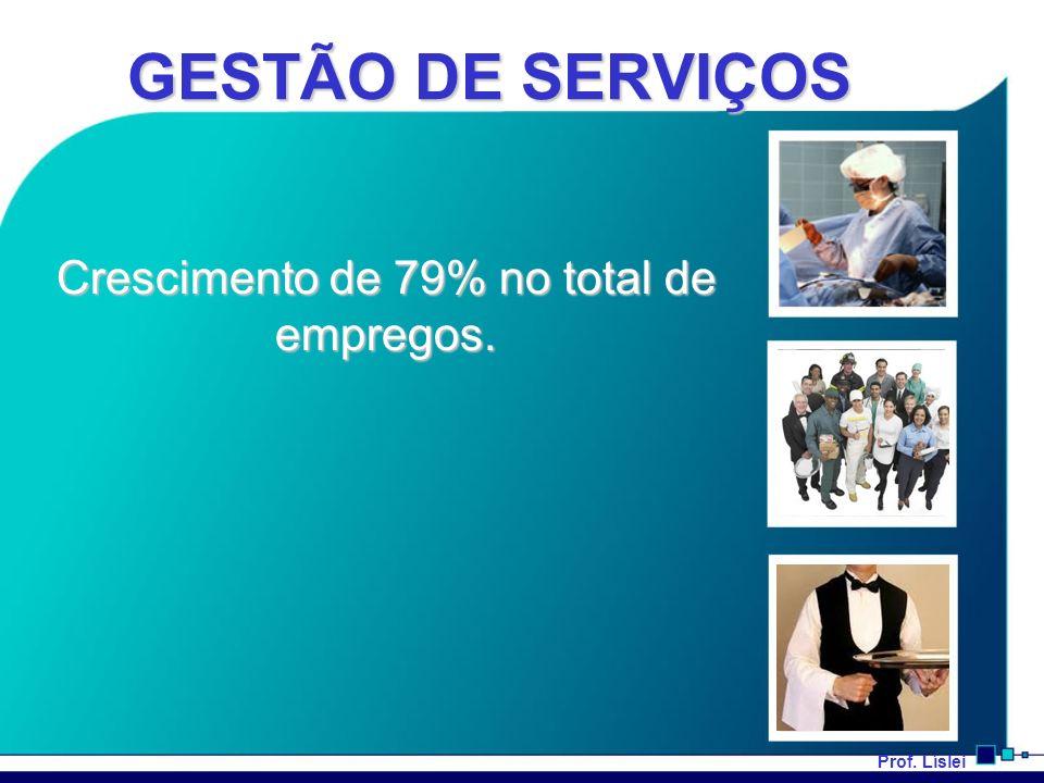 Prof. Líslei GESTÃO DE SERVIÇOS Crescimento de 79% no total de empregos.