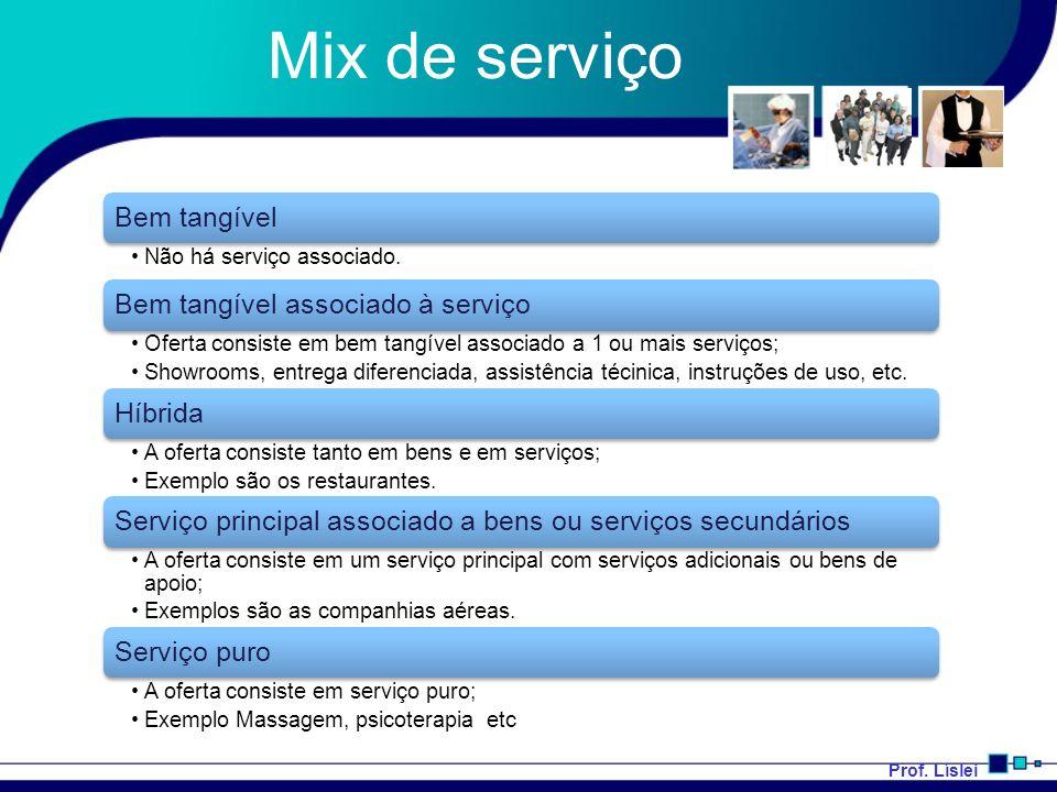 Prof. Líslei Mix de serviço Bem tangível Não há serviço associado. Bem tangível associado à serviço Oferta consiste em bem tangível associado a 1 ou m