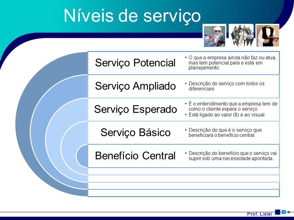 Prof. Líslei Níveis de serviço Serviço Potencial Serviço Ampliado Serviço Esperado Serviço Básico Benefício Central O que a empresa ainda não faz ou a