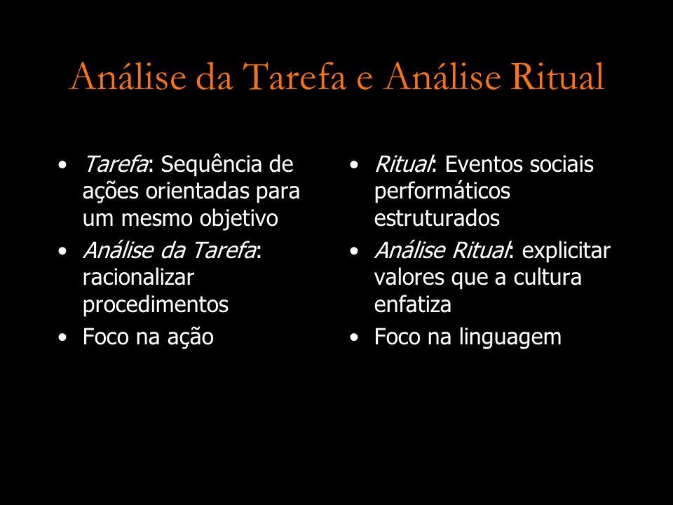 Análise da Tarefa e Análise Ritual Tarefa: Sequência de ações orientadas para um mesmo objetivo Análise da Tarefa: racionalizar procedimentos Foco na
