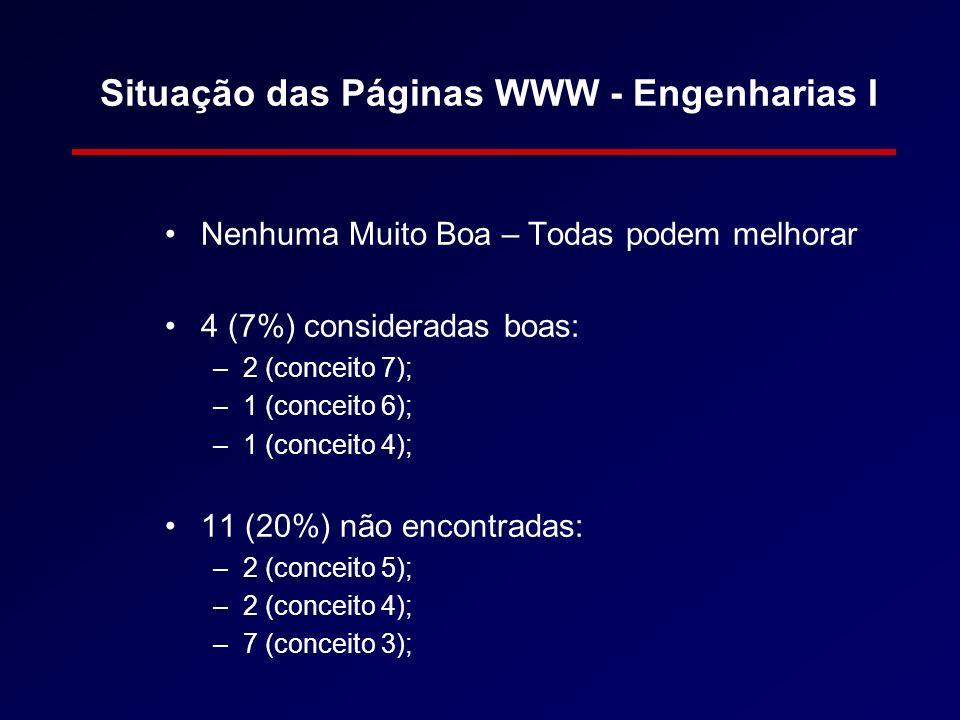 Situação das Páginas WWW - Engenharias I Nenhuma Muito Boa – Todas podem melhorar 4 (7%) consideradas boas: –2 (conceito 7); –1 (conceito 6); –1 (conc