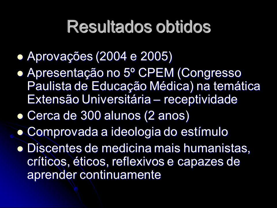 Resultados obtidos Aprovações (2004 e 2005) Aprovações (2004 e 2005) Apresentação no 5º CPEM (Congresso Paulista de Educação Médica) na temática Exten
