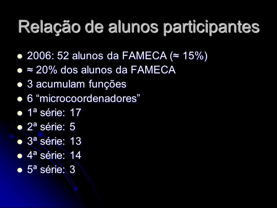 Relação de alunos participantes 2006: 52 alunos da FAMECA ( 15%) 2006: 52 alunos da FAMECA ( 15%) 20% dos alunos da FAMECA 20% dos alunos da FAMECA 3