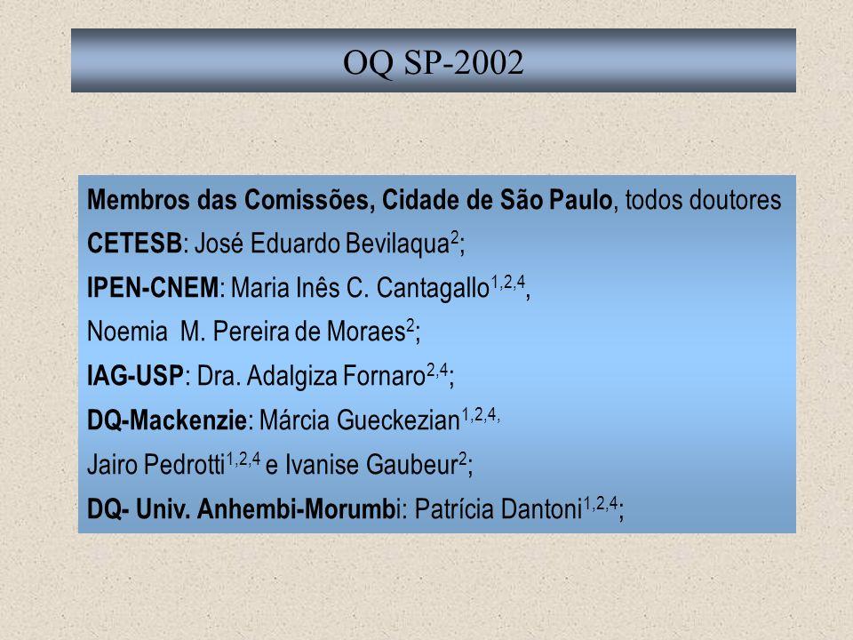 Membros das Comissões, Cidade de São Paulo, todos doutores CETESB : José Eduardo Bevilaqua 2 ; IPEN-CNEM : Maria Inês C. Cantagallo 1,2,4, Noemia M. P