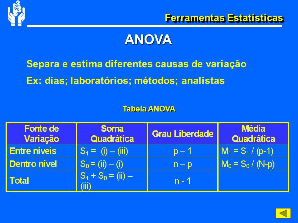 Ferramentas Estatísticas Separa e estima diferentes causas de variação Ex: dias; laboratórios; métodos; analistas ANOVA Tabela ANOVA