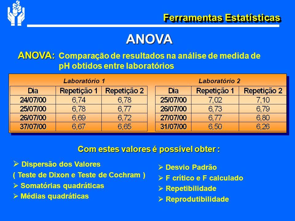 Ferramentas Estatísticas ANOVA: ANOVA: Comparação de resultados na análise de medida de pH obtidos entre laboratórios Laboratório 1Laboratório 2 Com e