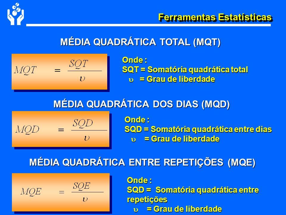 Ferramentas Estatísticas MÉDIA QUADRÁTICA TOTAL (MQT) MÉDIA QUADRÁTICA DOS DIAS (MQD) MÉDIA QUADRÁTICA ENTRE REPETIÇÕES (MQE) Onde : SQT = Somatória q