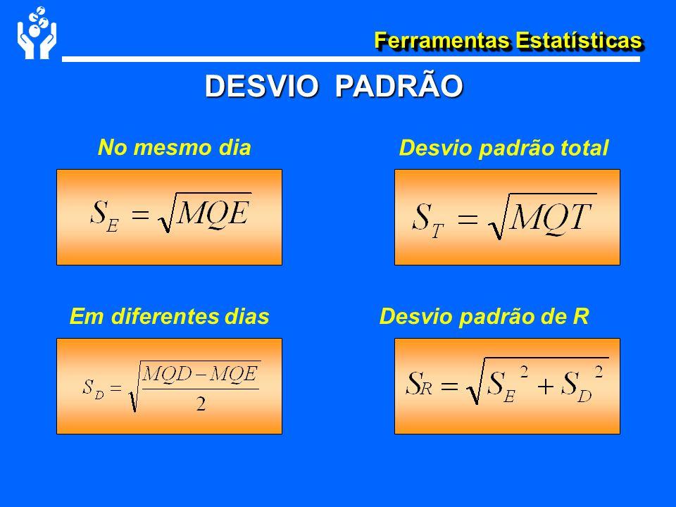 Ferramentas Estatísticas DESVIO PADRÃO No mesmo dia Em diferentes dias Desvio padrão total Desvio padrão de R