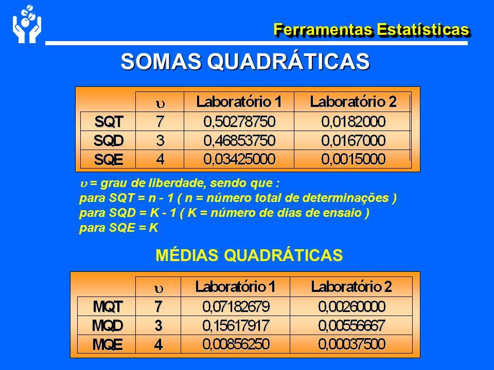 Ferramentas Estatísticas SOMAS QUADRÁTICAS MÉDIAS QUADRÁTICAS = grau de liberdade, sendo que : para SQT = n - 1 ( n = número total de determinações )