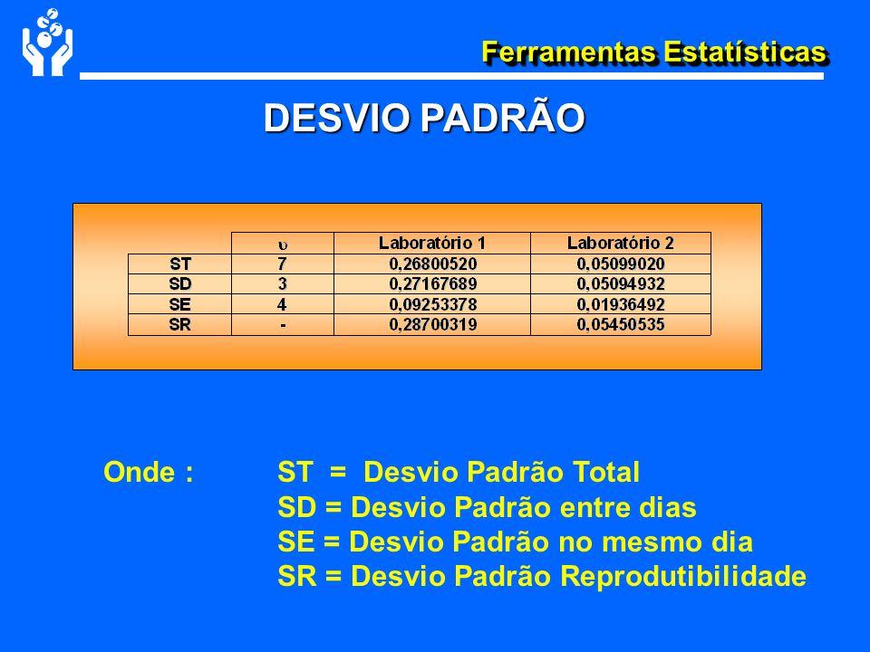 Ferramentas Estatísticas DESVIO PADRÃO Onde : ST = Desvio Padrão Total SD = Desvio Padrão entre dias SE = Desvio Padrão no mesmo dia SR = Desvio Padrã
