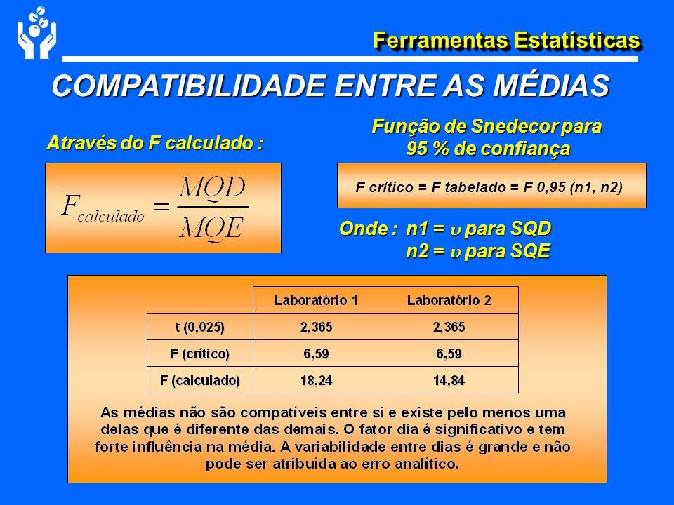 Ferramentas Estatísticas COMPATIBILIDADE ENTRE AS MÉDIAS F crítico = F tabelado = F 0,95 (n1, n2) Através do F calculado : Função de Snedecor para 95