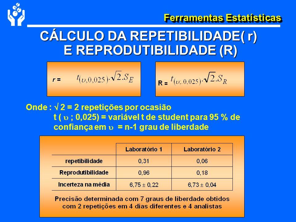 Ferramentas Estatísticas CÁLCULO DA REPETIBILIDADE( r) E REPRODUTIBILIDADE (R) E REPRODUTIBILIDADE (R) Onde : 2 = 2 repetições por ocasião t ( ; 0,025