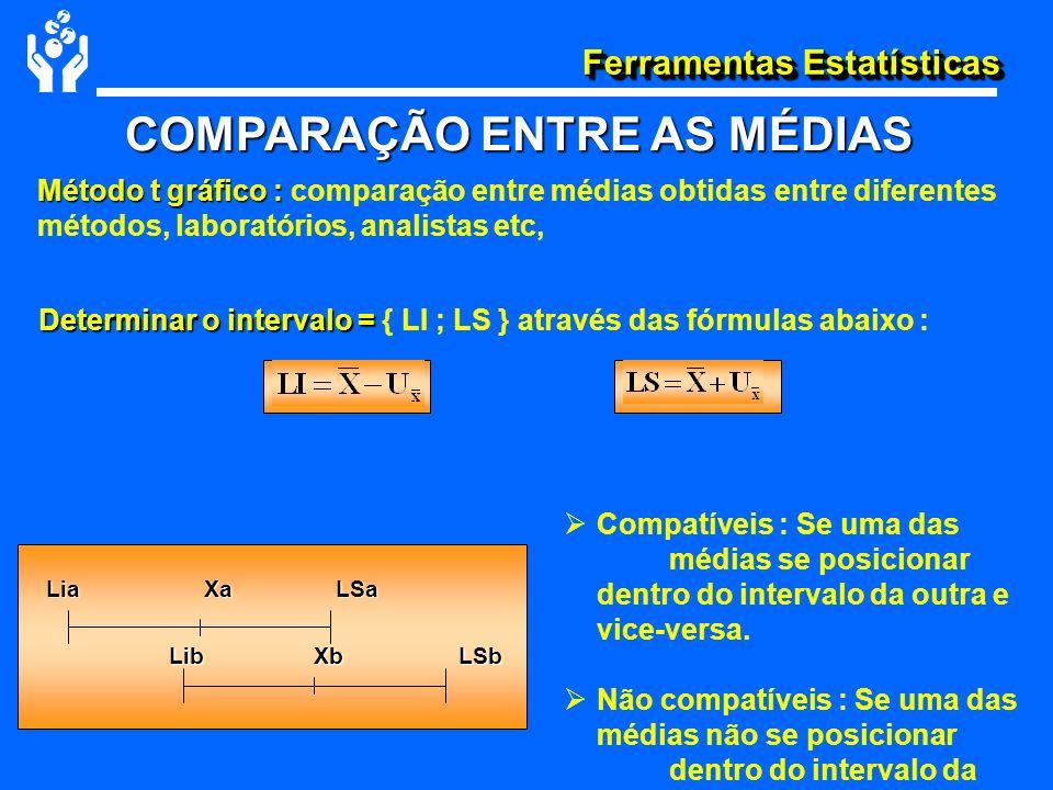 Ferramentas Estatísticas COMPARAÇÃO ENTRE AS MÉDIAS Determinar o intervalo = Determinar o intervalo = { LI ; LS } através das fórmulas abaixo : Método
