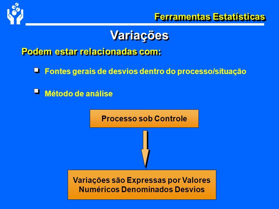 Ferramentas Estatísticas Variações Fontes gerais de desvios dentro do processo/situação Método de análise Processo sob Controle Variações são Expressa