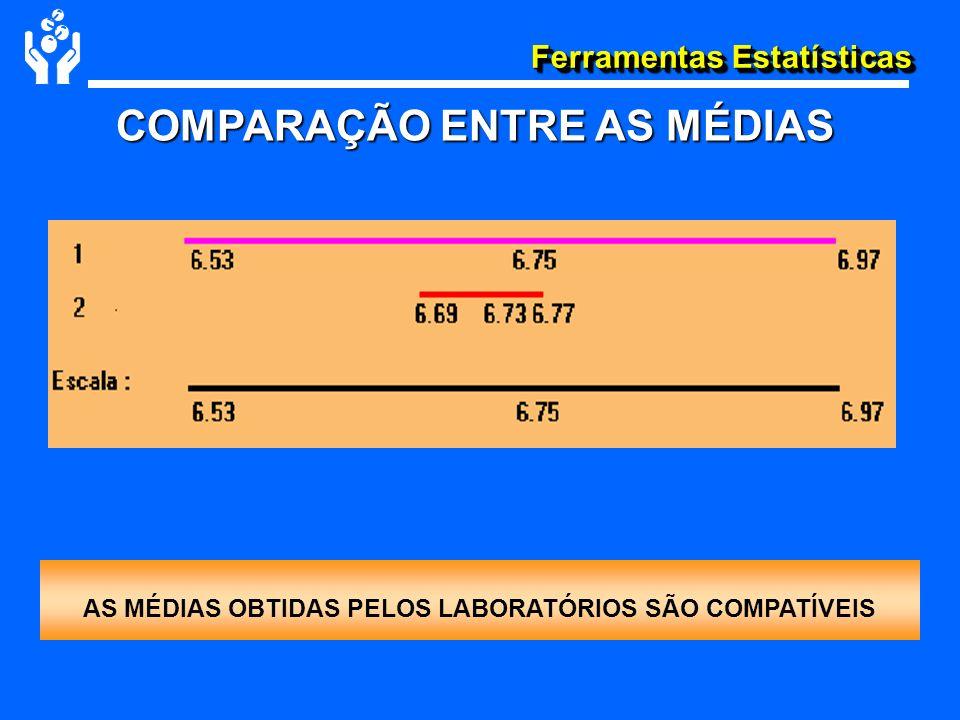 Ferramentas Estatísticas COMPARAÇÃO ENTRE AS MÉDIAS AS MÉDIAS OBTIDAS PELOS LABORATÓRIOS SÃO COMPATÍVEIS