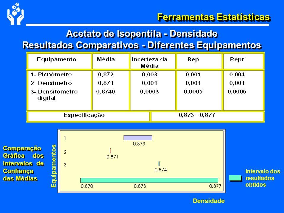 Ferramentas Estatísticas Acetato de Isopentila - Densidade Resultados Comparativos - Diferentes Equipamentos Acetato de Isopentila - Densidade Resulta