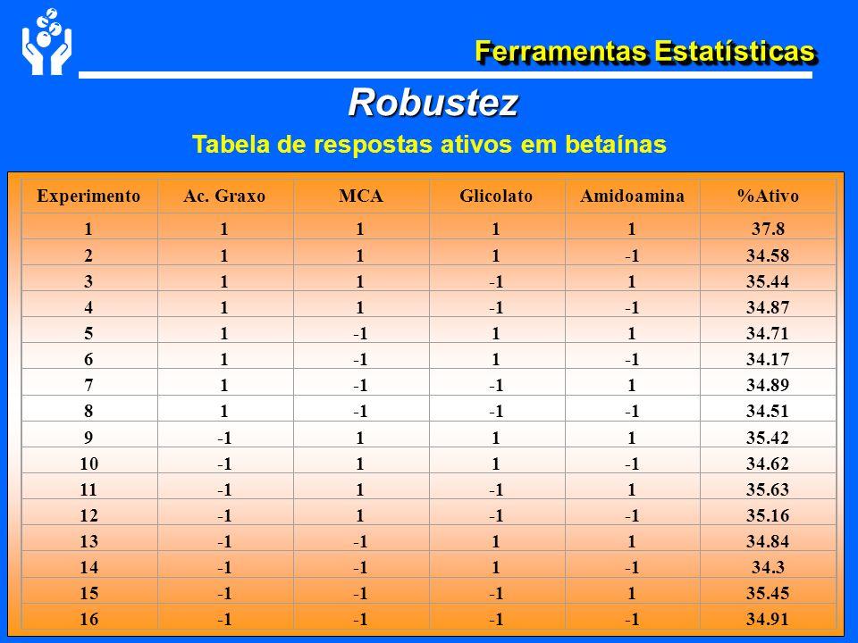 Ferramentas Estatísticas Tabela de respostas ativos em betaínas Robustez ExperimentoAc. GraxoMCAGlicolatoAmidoamina%Ativo 1111137.8 211134.58 311135.4