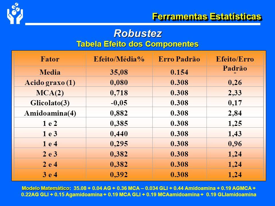 Ferramentas Estatísticas Robustez Tabela Efeito dos Componentes FatorEfeito/Média%Erro PadrãoEfeito/Erro Padrão Media35,080.154- Acido graxo (1)0,0800