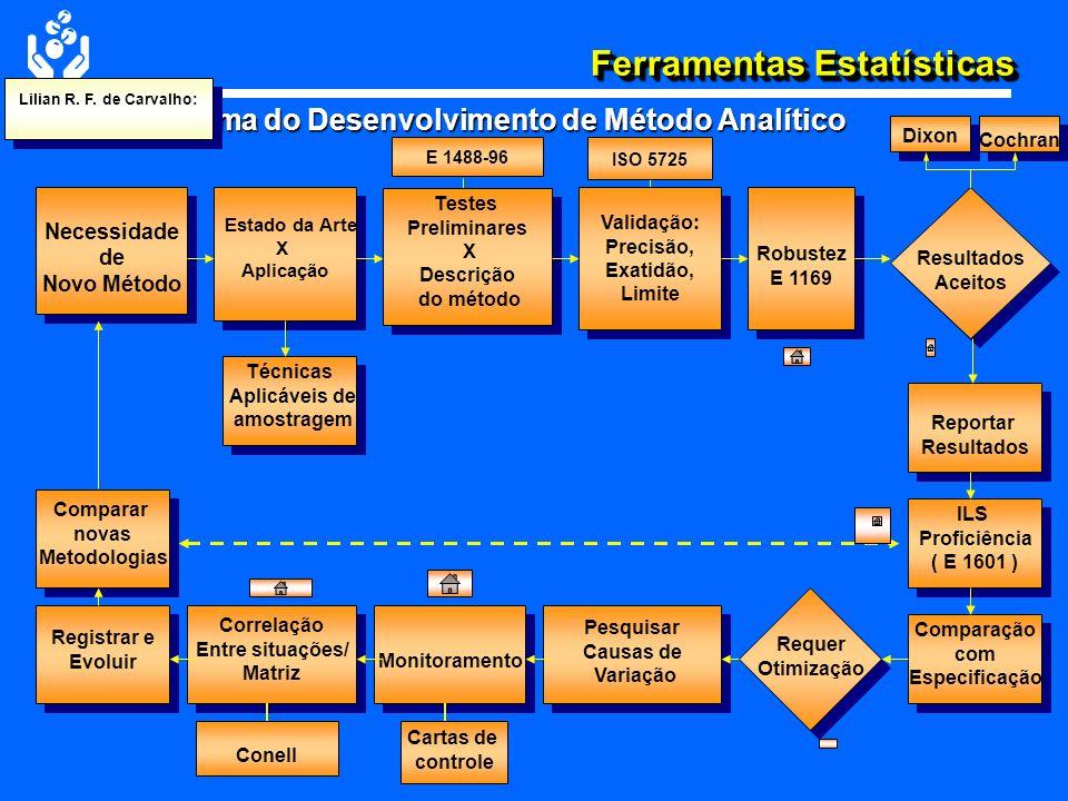 Ferramentas Estatísticas Avaliação das Variáveis - Exemplo: Diagrama de Causa e Efeito para Processo de Medida Causa Efeito MaterialMétodoInstrumento AmbienteEquipamento Vidraçaria Limpeza Reagentes/Matéria-prima Pureza Amostra Homogeneidade Interferências Matriz Aferição Calibração Iluminação Ventilação ContaminaçãoCapacitação Habilidade Temperatura Umidade Pressão Manutenção Valor da Medida Analista/ Operador