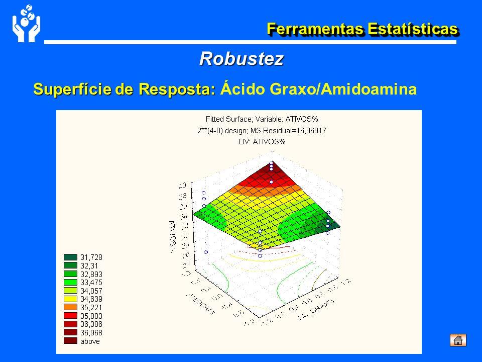 Ferramentas Estatísticas Superfície de Resposta: Superfície de Resposta: Ácido Graxo/Amidoamina Robustez