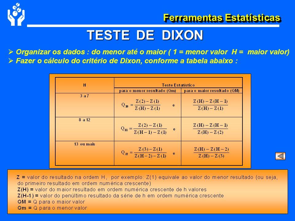 Ferramentas Estatísticas TESTE DE DIXON Organizar os dados : do menor até o maior ( 1 = menor valor H = maior valor) Fazer o cálculo do critério de Di