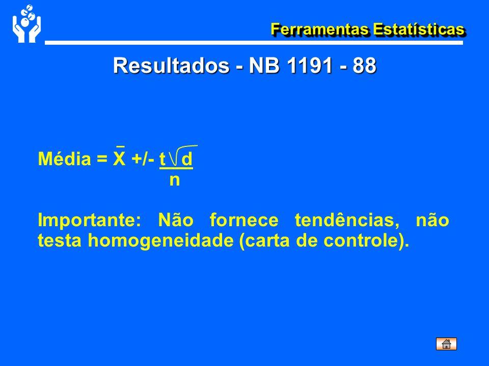 Ferramentas Estatísticas Resultados - NB 1191 - 88 Média = X +/- t d n Importante: Não fornece tendências, não testa homogeneidade (carta de controle)