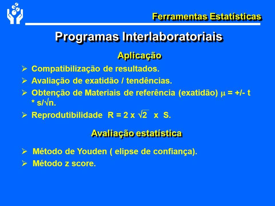 Ferramentas Estatísticas Compatibilização de resultados. Avaliação de exatidão / tendências. Obtenção de Materiais de referência (exatidão) = +/- t *