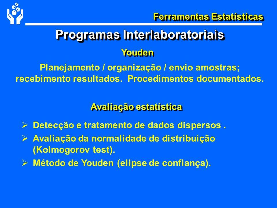 Ferramentas Estatísticas Youden Avaliação estatística Detecção e tratamento de dados dispersos. Avaliação da normalidade de distribuição (Kolmogorov t
