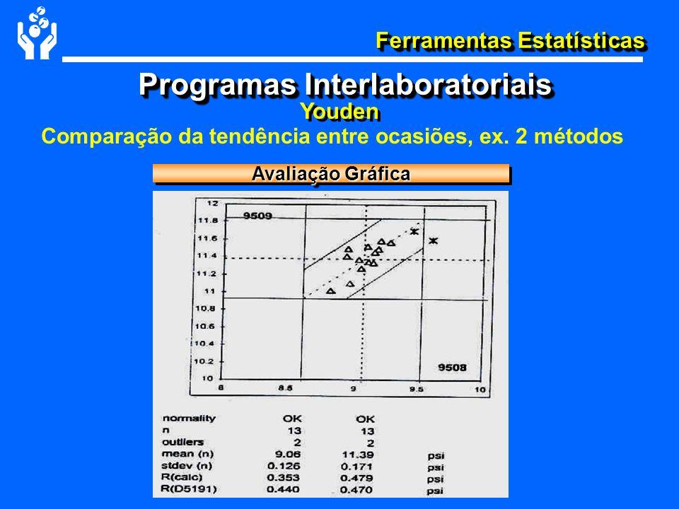 Ferramentas Estatísticas Comparação da tendência entre ocasiões, ex. 2 métodos Youden Programas Interlaboratoriais Avaliação Gráfica