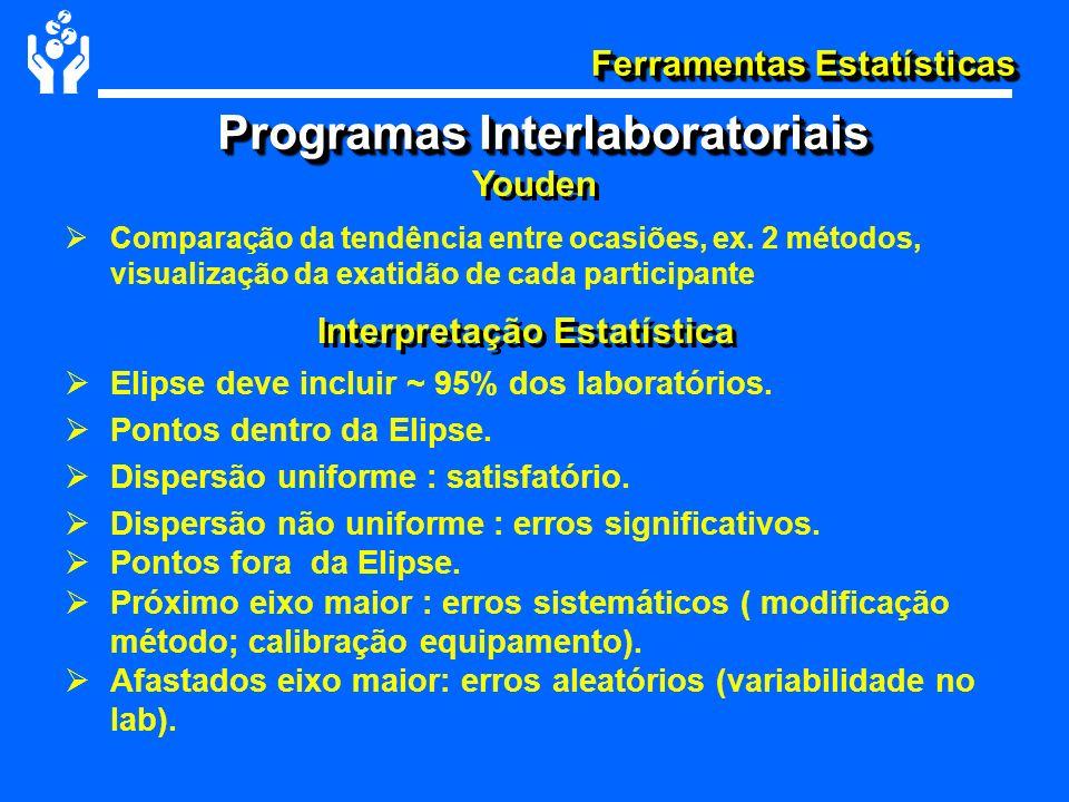 Ferramentas Estatísticas Interpretação Estatística Comparação da tendência entre ocasiões, ex. 2 métodos, visualização da exatidão de cada participant