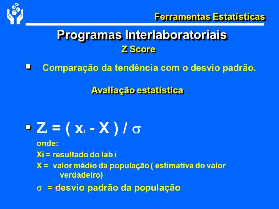 Ferramentas Estatísticas Z Score Programas Interlaboratoriais Avaliação estatística Z i = ( x i - X ) / onde: Xi = resultado do lab i X = valor médio