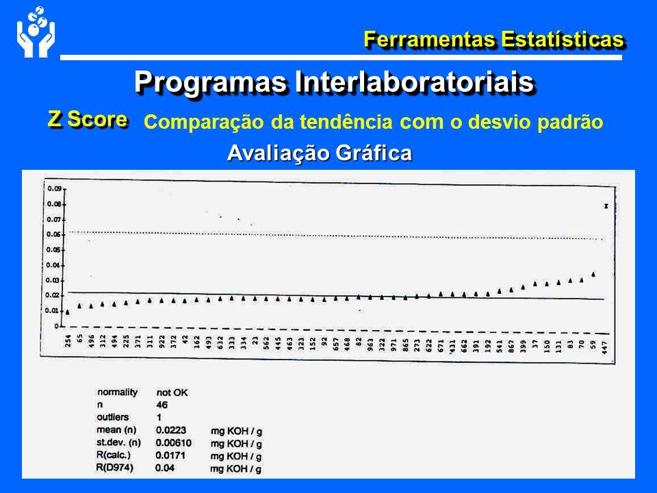 Ferramentas Estatísticas Z Score Comparação da tendência com o desvio padrão Avaliação Gráfica Avaliação Gráfica Programas Interlaboratoriais