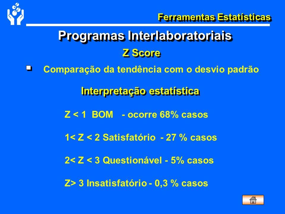 Ferramentas Estatísticas Z Score Interpretação estatística Comparação da tendência com o desvio padrão Z < 1 BOM - ocorre 68% casos 1< Z < 2 Satisfató