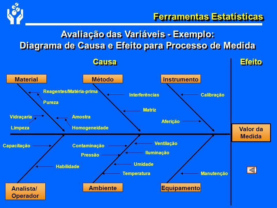Ferramentas Estatísticas Avaliação das Variáveis - Exemplo: Diagrama de Causa e Efeito para Processo de Medida Causa Efeito MaterialMétodoInstrumento