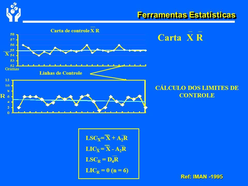 Ferramentas Estatísticas CÁLCULO DOS LIMITES DE CONTROLE Carta X R LSC X = X + A 2 R LIC X = X - A 2 R LSC R = D 4 R LIC R = 0 (n = 6) Carta de contro