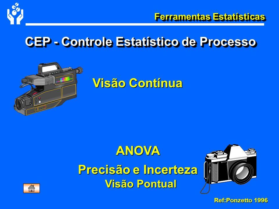 Ferramentas Estatísticas Precisão e Incerteza Visão Pontual Visão Pontual CEP - Controle Estatístico de Processo Visão Contínua ANOVA Ref:Ponzetto 199
