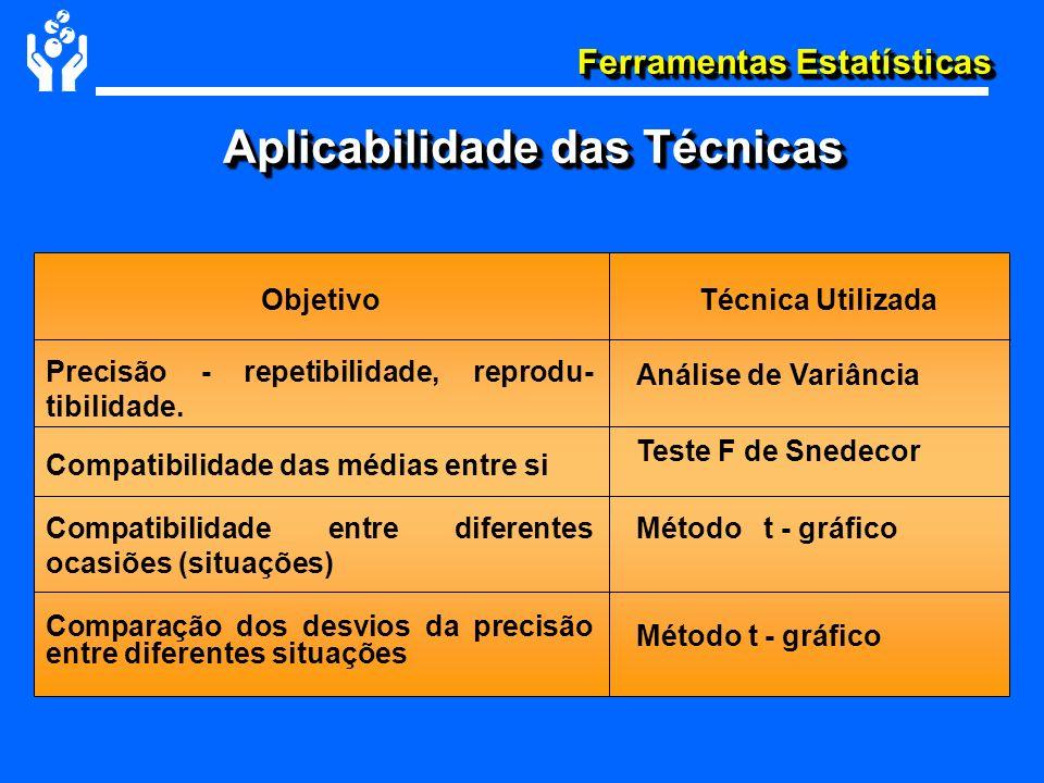 Ferramentas Estatísticas ObjetivoTécnica Utilizada Precisão - repetibilidade, reprodu- tibilidade. Compatibilidade das médias entre si Compatibilidade