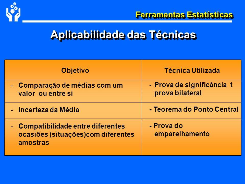 Ferramentas Estatísticas ObjetivoTécnica Utilizada - -Comparação de médias com um valor ou entre si - -Incerteza da Média - -Compatibilidade entre dif