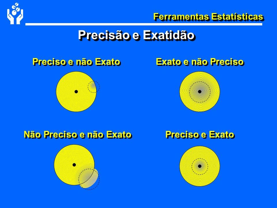 Ferramentas Estatísticas PRECISÃOPRECISÃO Repetibilidade(r) Diferença máxima permitida entre medidas obtidas no mesmo dia Reprodutibilidade(R) Diferença máxima permitida entre medidas obtidas em dias diferentes