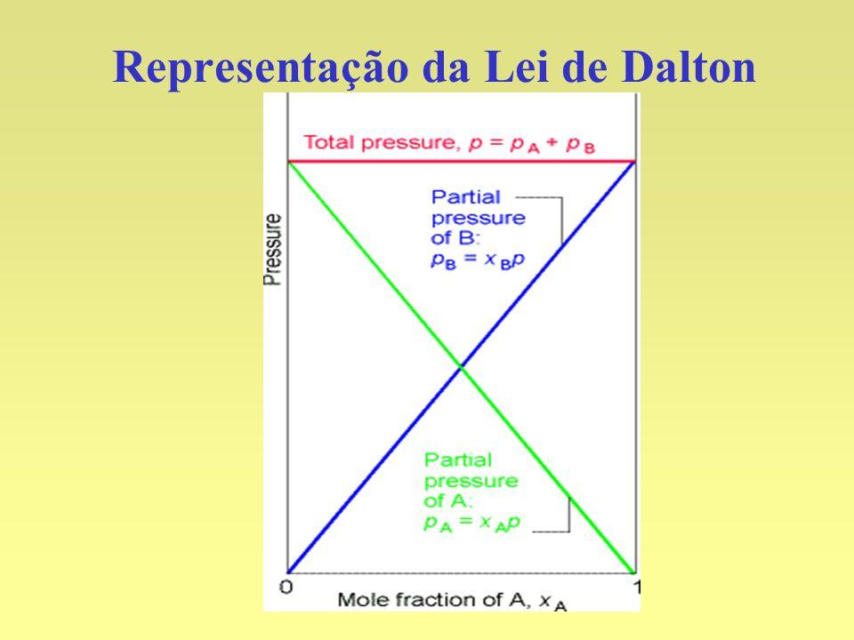 Representação da Lei de Dalton