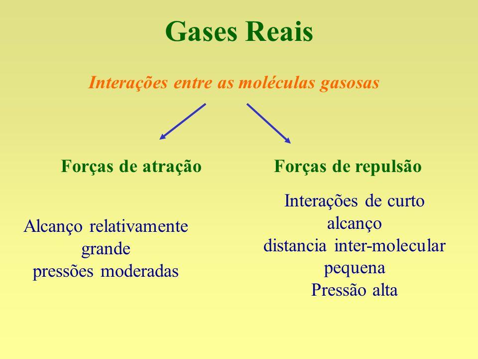 Gases Reais Interações entre as moléculas gasosas Forças de atração Forças de repulsão Interações de curto alcanço distancia inter-molecular pequena P