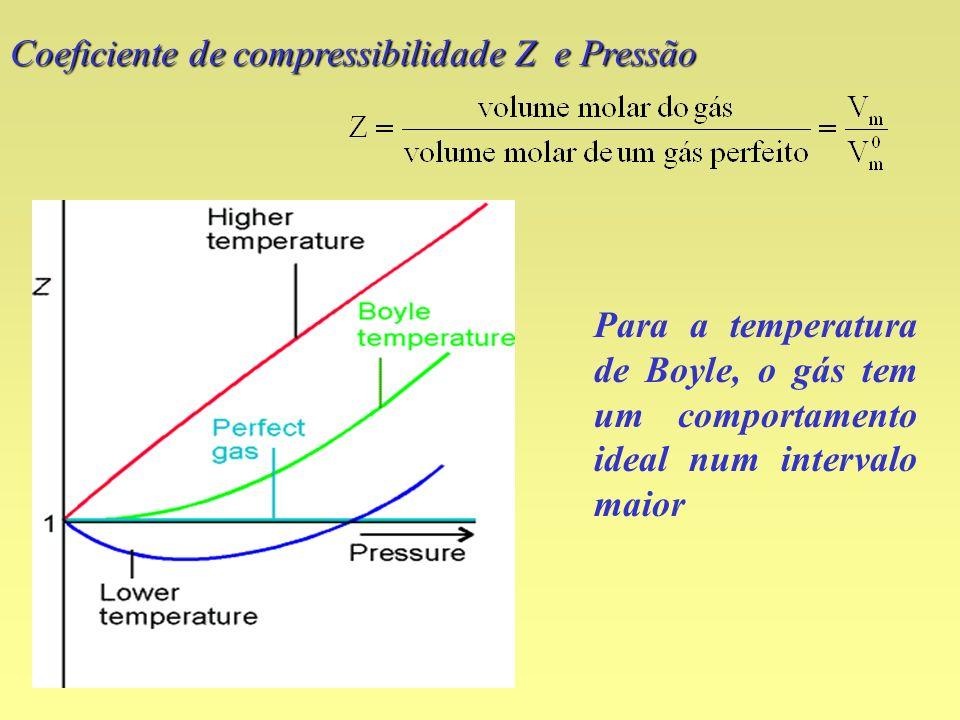 Coeficiente de compressibilidade Z e Pressão Para a temperatura de Boyle, o gás tem um comportamento ideal num intervalo maior