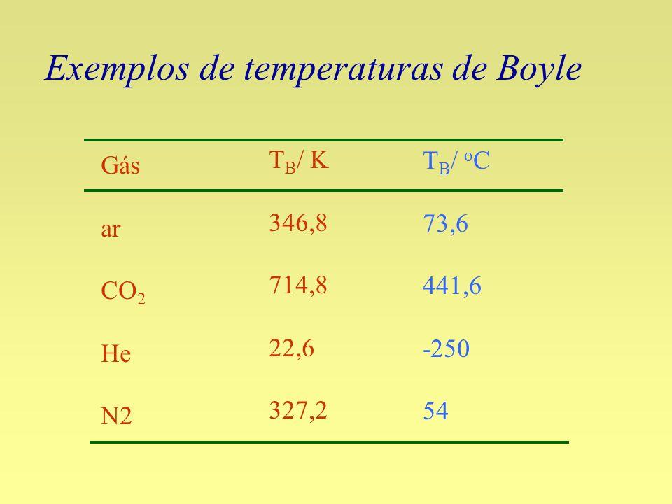 Exemplos de temperaturas de Boyle Gás ar CO 2 He N2 T B / K 346,8 714,8 22,6 327,2 T B / o C 73,6 441,6 -250 54