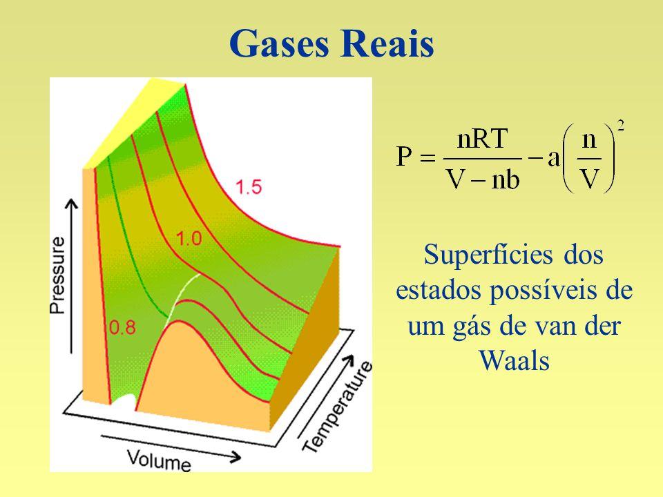 Gases Reais Superfícies dos estados possíveis de um gás de van der Waals