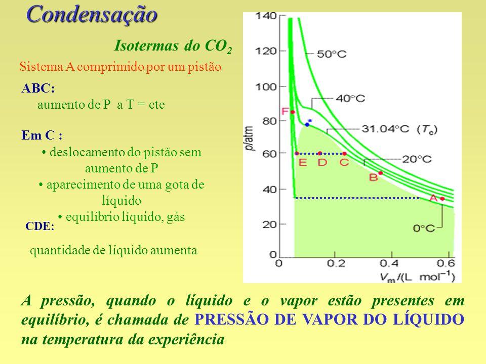 Condensação A pressão, quando o líquido e o vapor estão presentes em equilíbrio, é chamada de PRESSÃO DE VAPOR DO LÍQUIDO na temperatura da experiênci