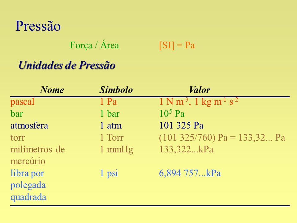 Unidades de Pressão NomeSímboloValor pascal 1 Pa1 N m -3, 1 kg m -1 s -2 bar1 bar10 5 Pa atmosfera1 atm101 325 Pa torr1 Torr(101 325/760) Pa = 133,32.
