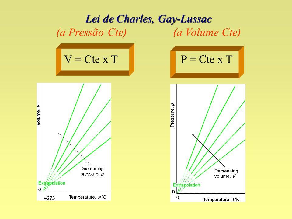 Lei de Charles, Gay-Lussac (a Pressão Cte) (a Volume Cte) V = Cte x T P = Cte x T