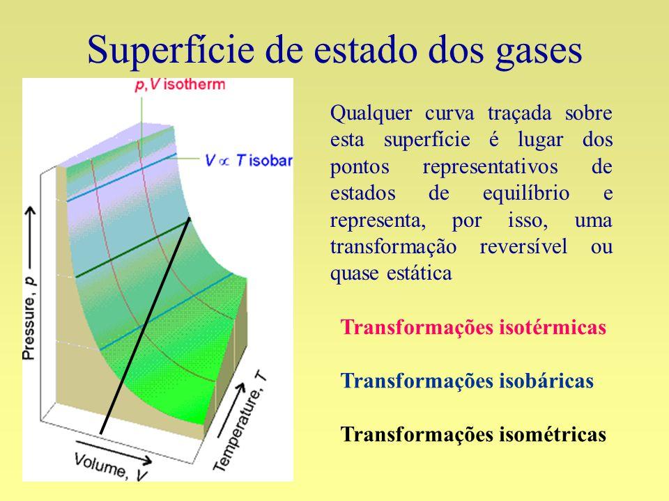 Superfície de estado dos gases Qualquer curva traçada sobre esta superfície é lugar dos pontos representativos de estados de equilíbrio e representa,