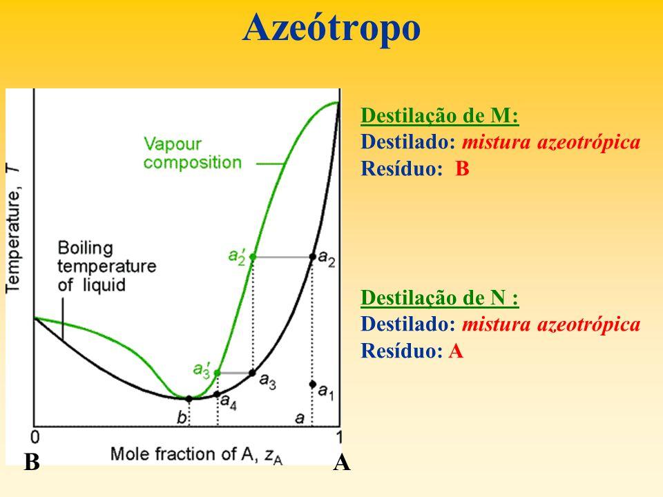 Azeótropo Destilação de M: Destilado: mistura azeotrópica Resíduo: B Destilação de N : Destilado: mistura azeotrópica Resíduo: A BA